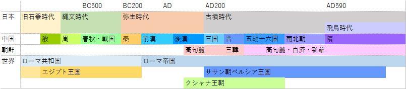 世界史年表(古墳時代) historical period timeline