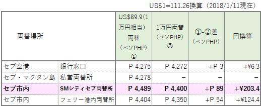 フィリピンペソ両替 PHP exchange